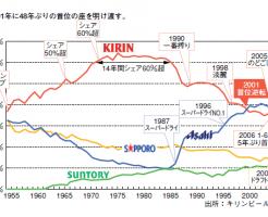 ビールシェアグラフ